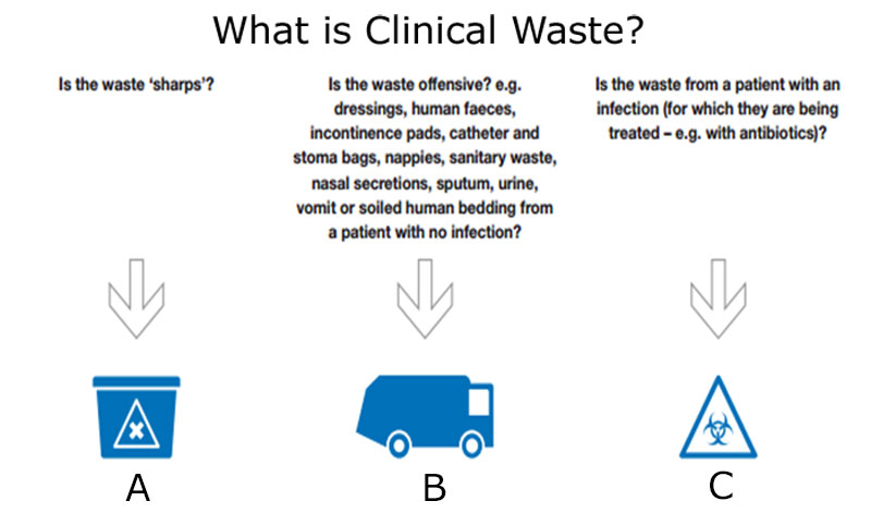 What is clinical waste?